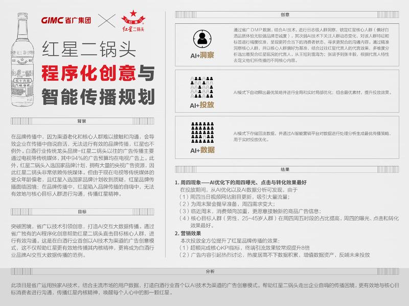 红星二锅头程序化创意与智能传播规划案例